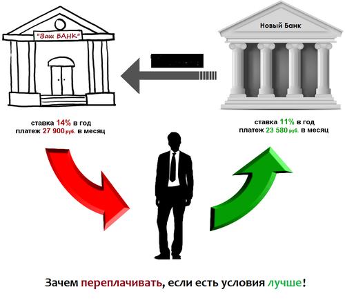 Схема рефинансирование кредита