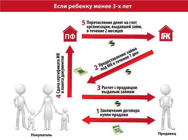 Схема использования материнского капитала при покупке квартиры